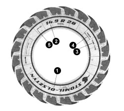 Brander-Kennzeichnung-Reifen